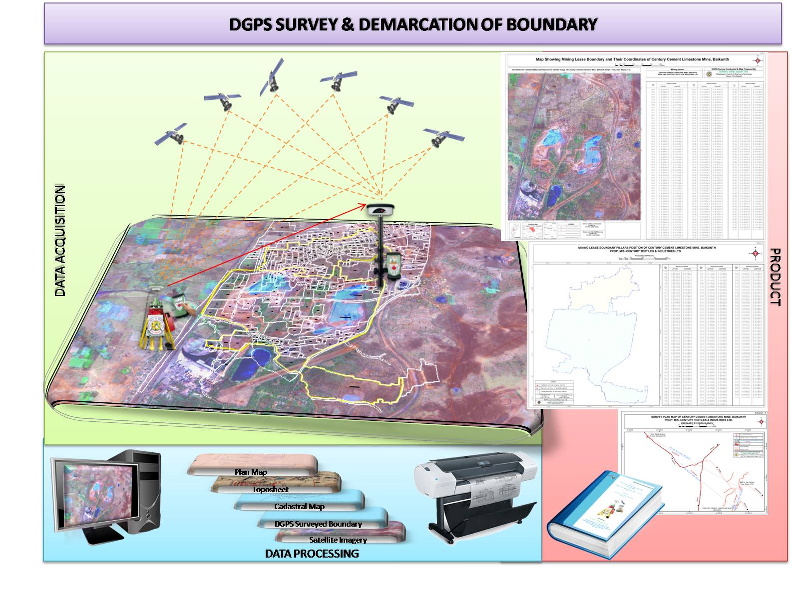 DGPS survey using High Resolution Satellite